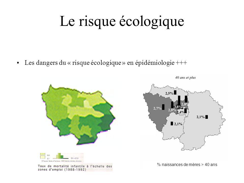 Le risque écologique Les dangers du « risque écologique » en épidémiologie +++ % naissances de mères > 40 ans