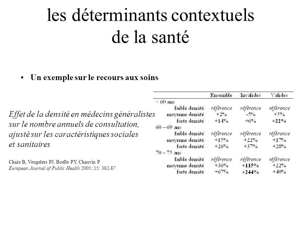 Un exemple sur le recours aux soins Effet de la densité en médecins généralistes sur le nombre annuels de consultation, ajusté sur les caractéristique