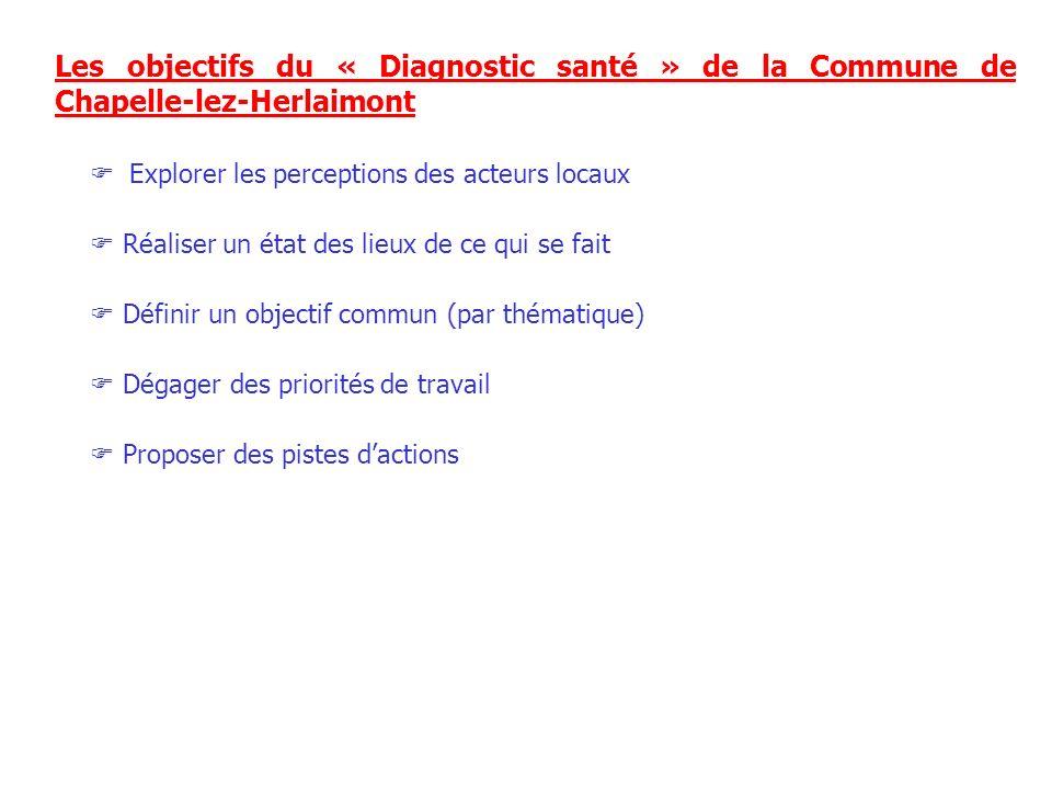 Les objectifs du « Diagnostic santé » de la Commune de Chapelle-lez-Herlaimont Explorer les perceptions des acteurs locaux Réaliser un état des lieux