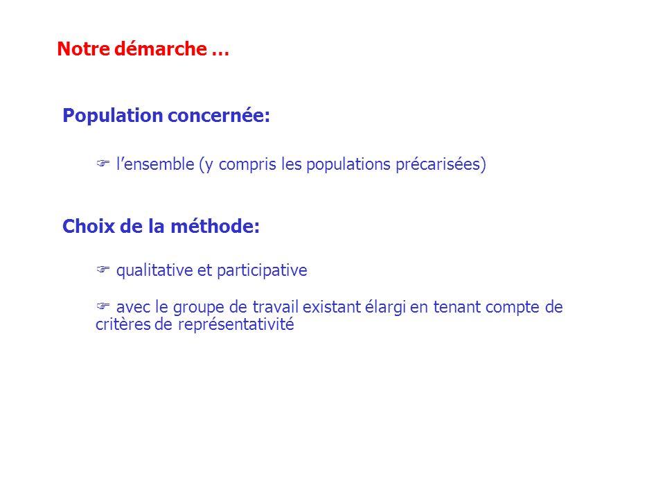 Notre démarche … Population concernée: Choix de la méthode: qualitative et participative avec le groupe de travail existant élargi en tenant compte de