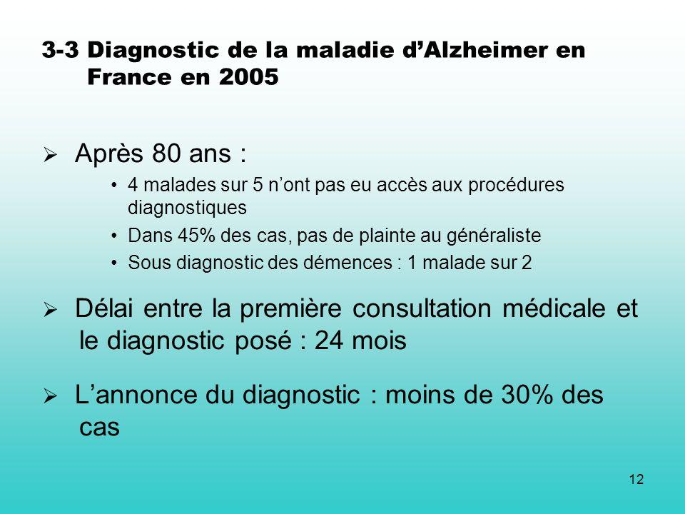 12 3-3 Diagnostic de la maladie dAlzheimer en France en 2005 Après 80 ans : 4 malades sur 5 nont pas eu accès aux procédures diagnostiques Dans 45% de