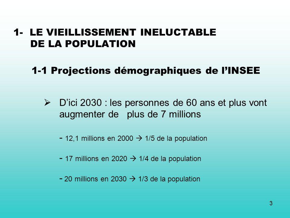 3 Dici 2030 : les personnes de 60 ans et plus vont augmenter de plus de 7 millions - 12,1 millions en 2000 1/5 de la population - 17 millions en 2020 1/4 de la population - 20 millions en 2030 1/3 de la population 1- LE VIEILLISSEMENT INELUCTABLE DE LA POPULATION 1-1 Projections démographiques de lINSEE