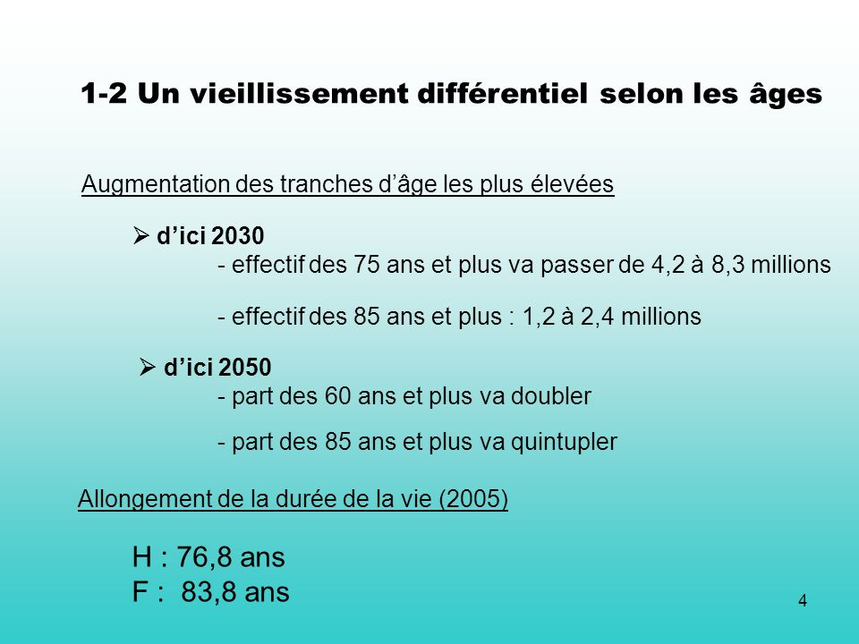4 Augmentation des tranches dâge les plus élevées dici 2030 - effectif des 75 ans et plus va passer de 4,2 à 8,3 millions - effectif des 85 ans et plus : 1,2 à 2,4 millions dici 2050 - part des 60 ans et plus va doubler - part des 85 ans et plus va quintupler Allongement de la durée de la vie (2005) H : 76,8 ans F : 83,8 ans 1-2 Un vieillissement différentiel selon les âges