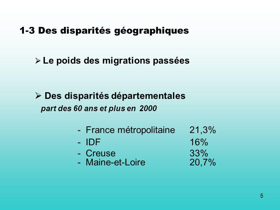 5 Le poids des migrations passées Des disparités départementales part des 60 ans et plus en 2000 - France métropolitaine21,3% - IDF 16% - Creuse 33% - Maine-et-Loire20,7% 1-3 Des disparités géographiques