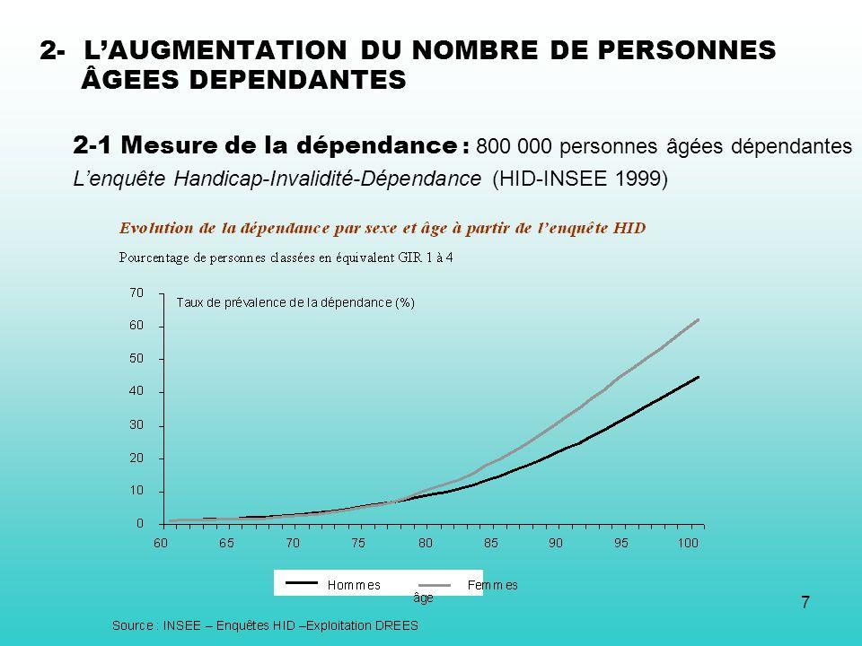 7 2- LAUGMENTATION DU NOMBRE DE PERSONNES ÂGEES DEPENDANTES 2-1 Mesure de la dépendance : 800 000 personnes âgées dépendantes Lenquête Handicap-Invali