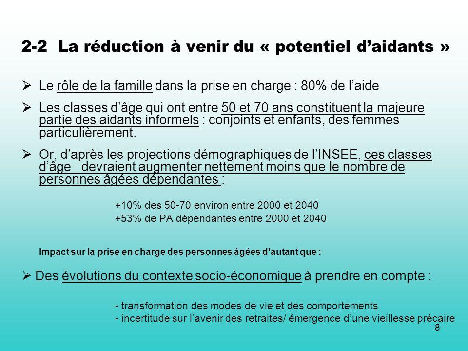 8 2-2 La réduction à venir du « potentiel daidants » Le rôle de la famille dans la prise en charge : 80% de laide Les classes dâge qui ont entre 50 et