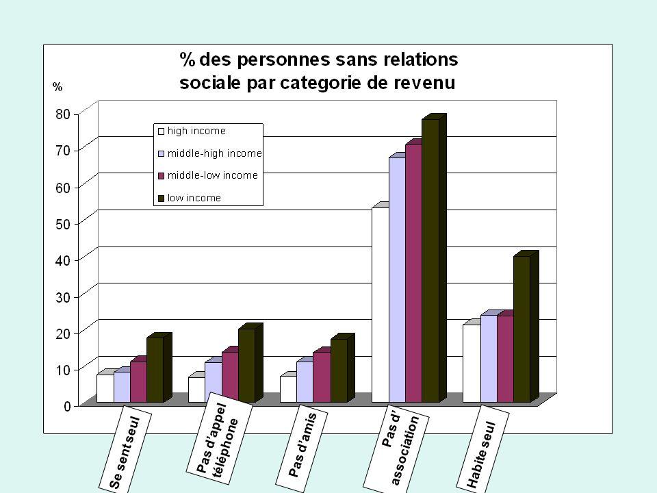 Association entre les variables de relations sociale et santé perçue en fonction du revenu