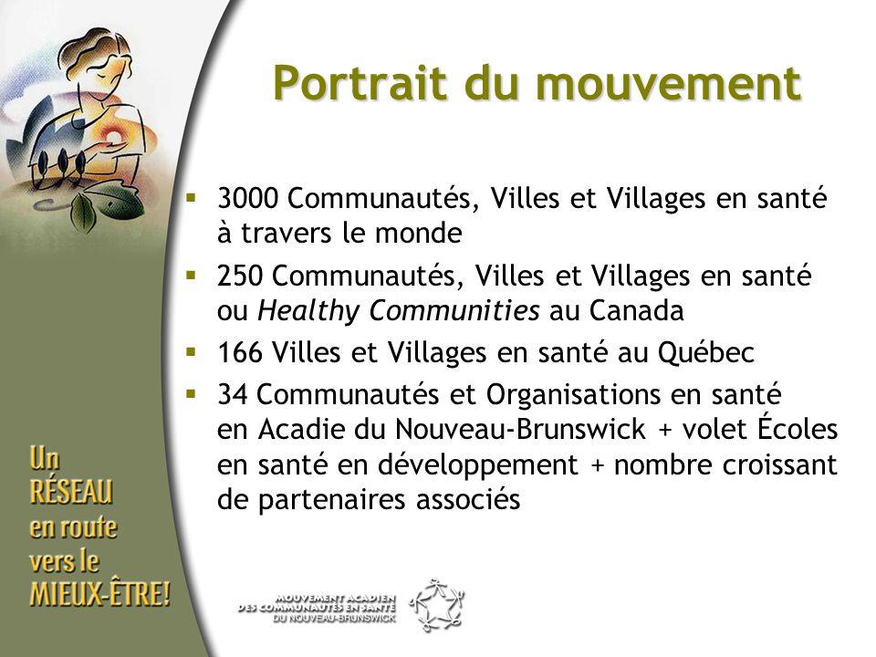 Portrait du mouvement 3000 Communautés, Villes et Villages en santé à travers le monde 250 Communautés, Villes et Villages en santé ou Healthy Communi