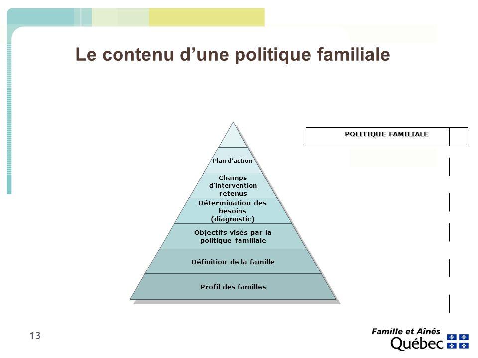 13 Le contenu dune politique familiale POLITIQUE FAMILIALE