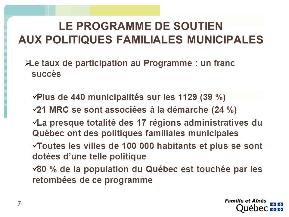 7 LE PROGRAMME DE SOUTIEN AUX POLITIQUES FAMILIALES MUNICIPALES Le taux de participation au Programme : un franc succès Plus de 440 municipalités sur les 1129 (39 %) 21 MRC se sont associées à la démarche (24 %) La presque totalité des 17 régions administratives du Québec ont des politiques familiales municipales Toutes les villes de 100 000 habitants et plus se sont dotées dune telle politique 80 % de la population du Québec est touchée par les retombées de ce programme