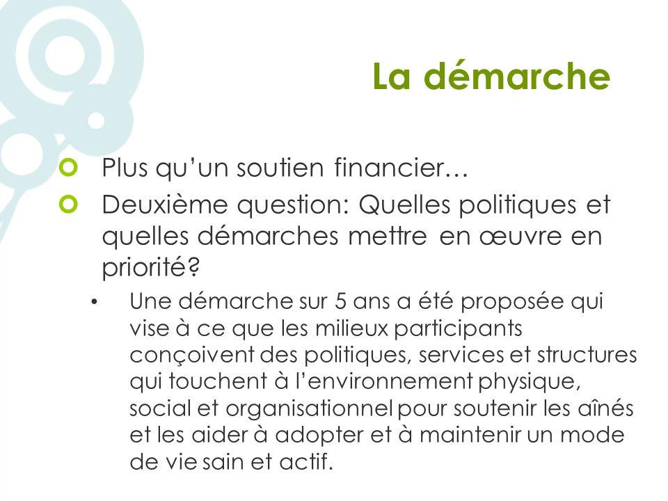 La démarche Plus quun soutien financier… Deuxième question: Quelles politiques et quelles démarches mettre en œuvre en priorité.