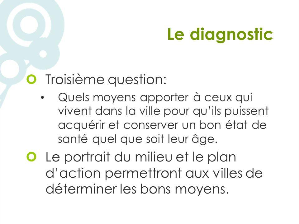 Le diagnostic Troisième question: Quels moyens apporter à ceux qui vivent dans la ville pour quils puissent acquérir et conserver un bon état de santé quel que soit leur âge.