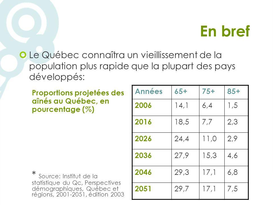 En bref Le Québec connaîtra un vieillissement de la population plus rapide que la plupart des pays développés: Proportions projetées des aînés au Québec, en pourcentage (%) * Source: Institut de la statistique du Qc, Perspectives démographiques, Québec et régions, 2001-2051, édition 2003 Années65+75+85+ 2006 14,16,41,5 2016 18,57,72,3 2026 24,411,02,9 2036 27,915,34,6 2046 29,317,16,8 2051 29,717,17,5