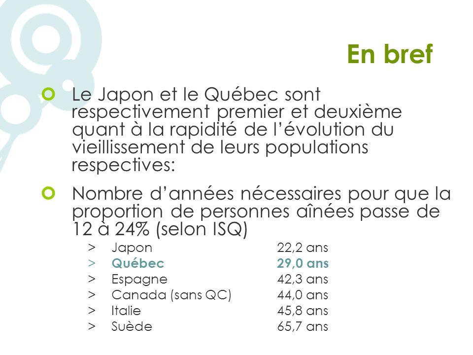 En bref Le Japon et le Québec sont respectivement premier et deuxième quant à la rapidité de lévolution du vieillissement de leurs populations respectives: Nombre dannées nécessaires pour que la proportion de personnes aînées passe de 12 à 24% (selon ISQ) >Japon22,2 ans > Québec29,0 ans >Espagne42,3 ans >Canada (sans QC)44,0 ans >Italie45,8 ans >Suède65,7 ans