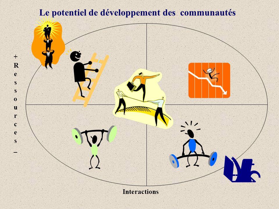 Le potentiel de développement des communautés Interactions +Ressources_+Ressources_