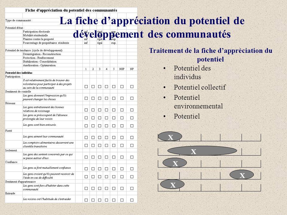 Traitement de la fiche dappréciation du potentiel Potentiel des individus Potentiel collectif Potentiel environnemental Potentiel X X X X X La fiche d
