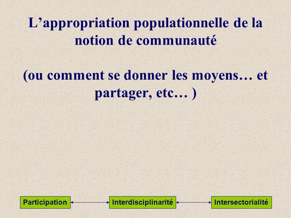 Lappropriation populationnelle de la notion de communauté (ou comment se donner les moyens… et partager, etc… ) ParticipationInterdisciplinaritéInters