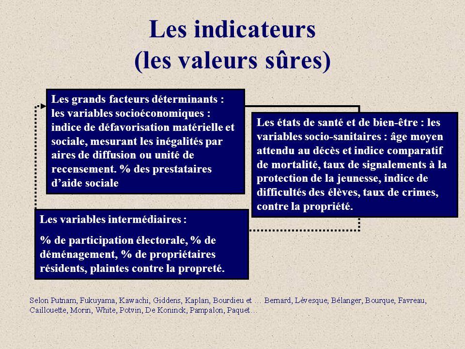 Les indicateurs (les valeurs sûres) Les grands facteurs déterminants : Les indicateurs socio-économiques Les états de santé et de bien-être : Les indi
