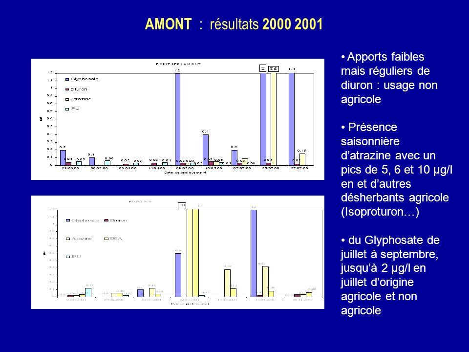 AMONT : résultats 2000 2001 Apports faibles mais réguliers de diuron : usage non agricole Présence saisonnière datrazine avec un pics de 5, 6 et 10 µg