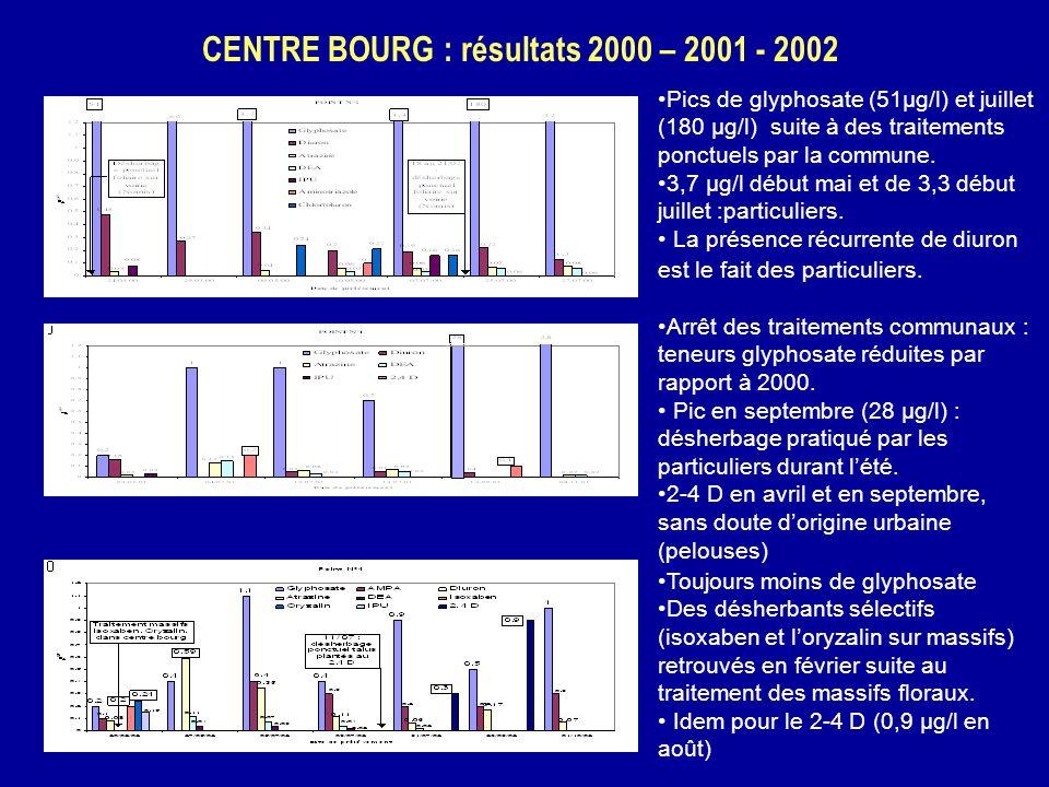 CENTRE BOURG : résultats 2000 – 2001 - 2002 Pics de glyphosate (51µg/l) et juillet (180 µg/l) suite à des traitements ponctuels par la commune. 3,7 µg