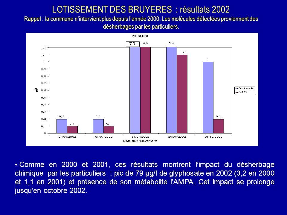 LOTISSEMENT DES BRUYERES : résultats 2002 Rappel : la commune nintervient plus depuis lannée 2000. Les molécules détectées proviennent des désherbages