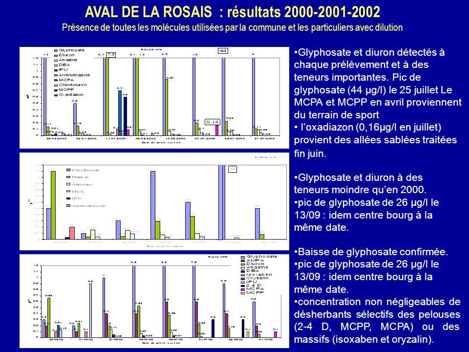 AVAL DE LA ROSAIS : résultats 2000-2001-2002 Présence de toutes les molécules utilisées par la commune et les particuliers avec dilution Glyphosate et