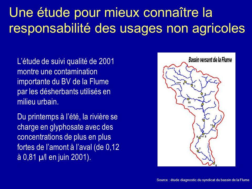 Une étude pour mieux connaître la responsabilité des usages non agricoles Source : étude diagnostic du syndicat du bassin de la Flume Létude de suivi