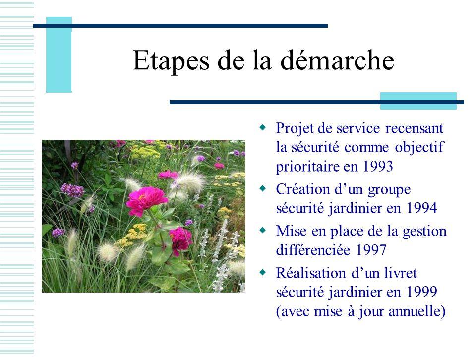 Etapes de la démarche Projet de service recensant la sécurité comme objectif prioritaire en 1993 Création dun groupe sécurité jardinier en 1994 Mise e
