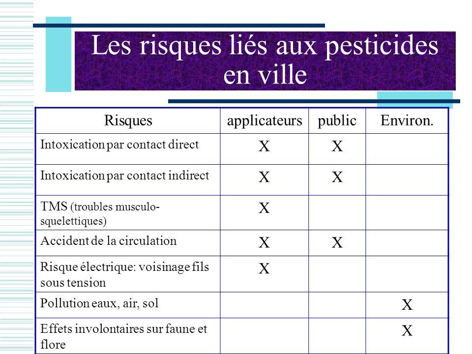 Les risques liés aux pesticides en ville RisquesapplicateurspublicEnviron. Intoxication par contact direct XX Intoxication par contact indirect XX TMS