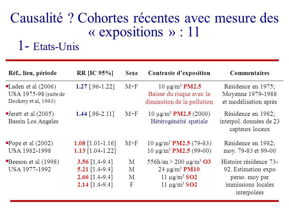 Réf., lieu, périodeRR [IC 95%]SexeContraste dexpositionCommentaires Laden et al (2006) USA 1975-98 (suite de Dockery et al, 1993) 1.27 [.96-1.22]M+F 1