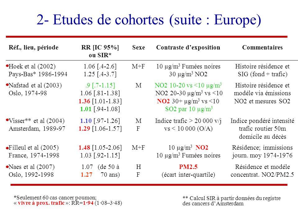 Réf., lieu, périodeRR [IC 95%] ou SIR* SexeContraste dexpositionCommentaires Hoek et al (2002) Pays-Bas* 1986-1994 1.06 [.4-2.6] 1.25 [.4-3.7] M+F10 µ