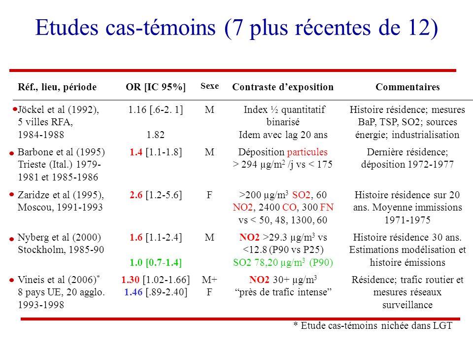 Réf., lieu, périodeOR [IC 95%] Sexe Contraste dexpositionCommentaires Jöckel et al (1992), 5 villes RFA, 1984-1988 1.16 [.6-2. 1] 1.82 M Index ½ quant