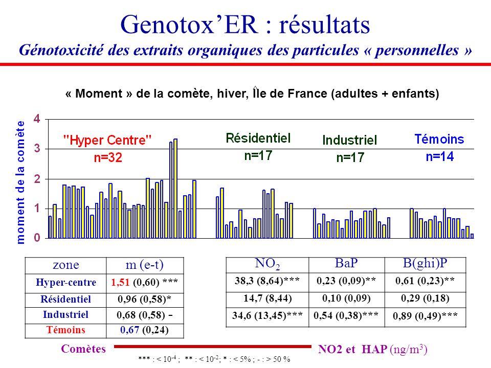 Tests comètes (moment) GenotoxER : résultats Génotoxicité des extraits organiques des particules « personnelles » « Moment » de la comète, hiver, Ile