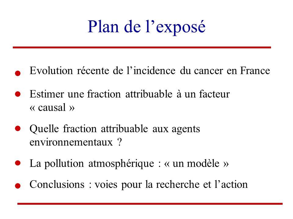 Plan de lexposé Evolution récente de lincidence du cancer en France Estimer une fraction attribuable à un facteur « causal » Quelle fraction attribuab