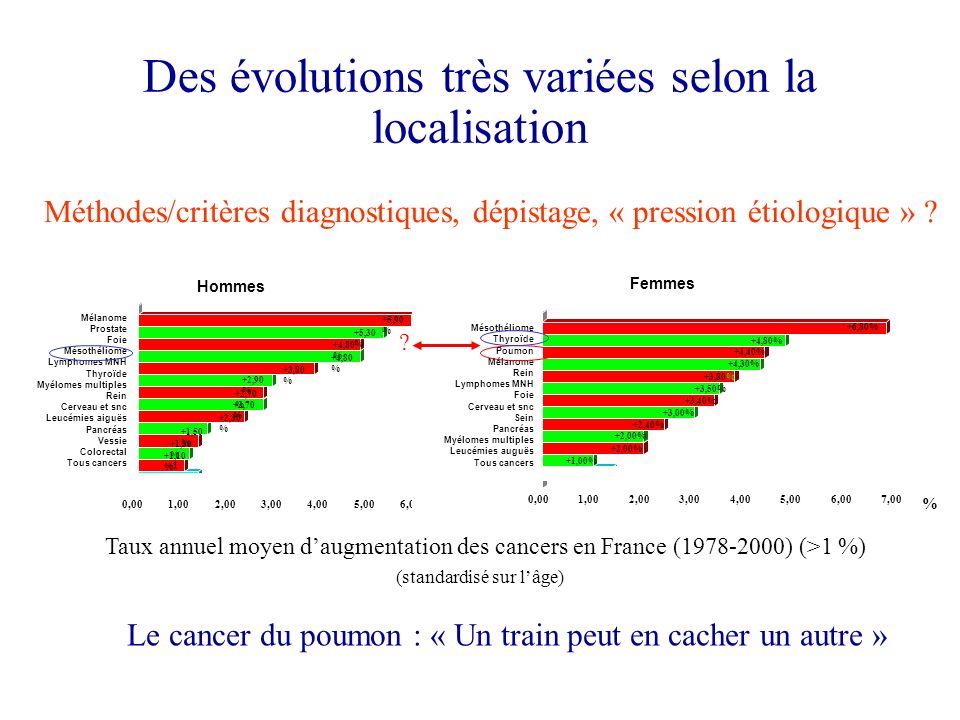 Des évolutions très variées selon la localisation Mélanome Prostate Foie Mésothéliome Lymphomes MNH Thyroïde Myélomes multiples Rein Cerveau et SNC Le