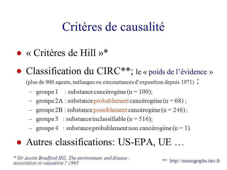 Critères de causalité « Critères de Hill »* Classification du CIRC**; le « poids de lévidence » (plus de 900 agents, mélanges ou circonstances dexposi