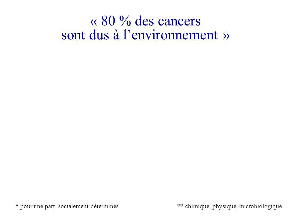 « 80 % des cancers sont dus à lenvironnement » Palsembleu ! Une définition généreuse de l« environnement » Cancers : des causes variées (et non exclus