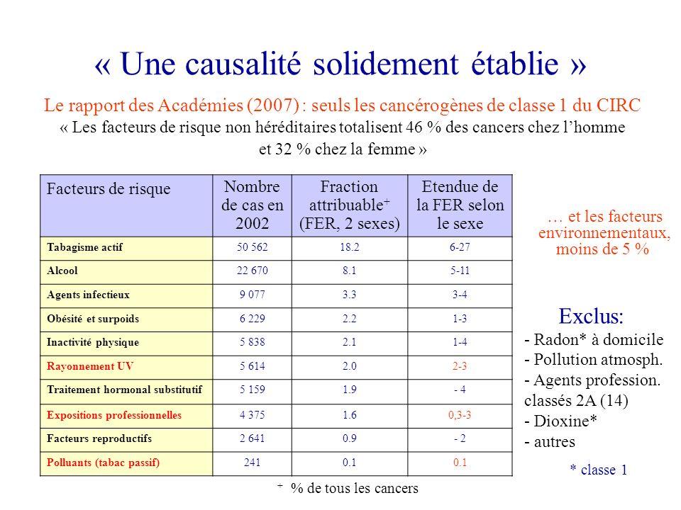 « Une causalité solidement établie » Le rapport des Académies (2007) : seuls les cancérogènes de classe 1 du CIRC « Les facteurs de risque non hérédit