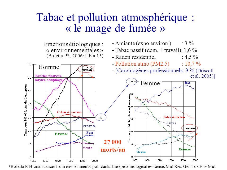 Tabac et pollution atmosphérique : « le nuage de fumée » 30 - Amiante (expo environ.) : 3 % - Tabac passif (dom. + travail): 1,6 % - Radon résidentiel