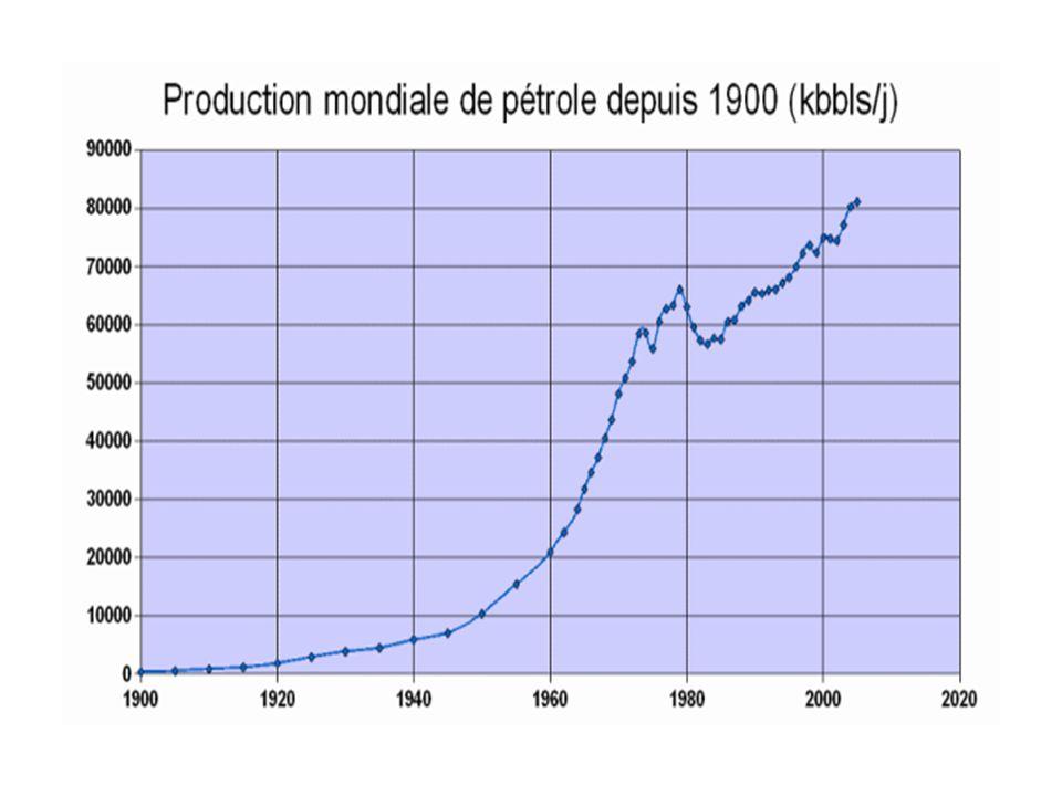 Production mondiale de pétrole
