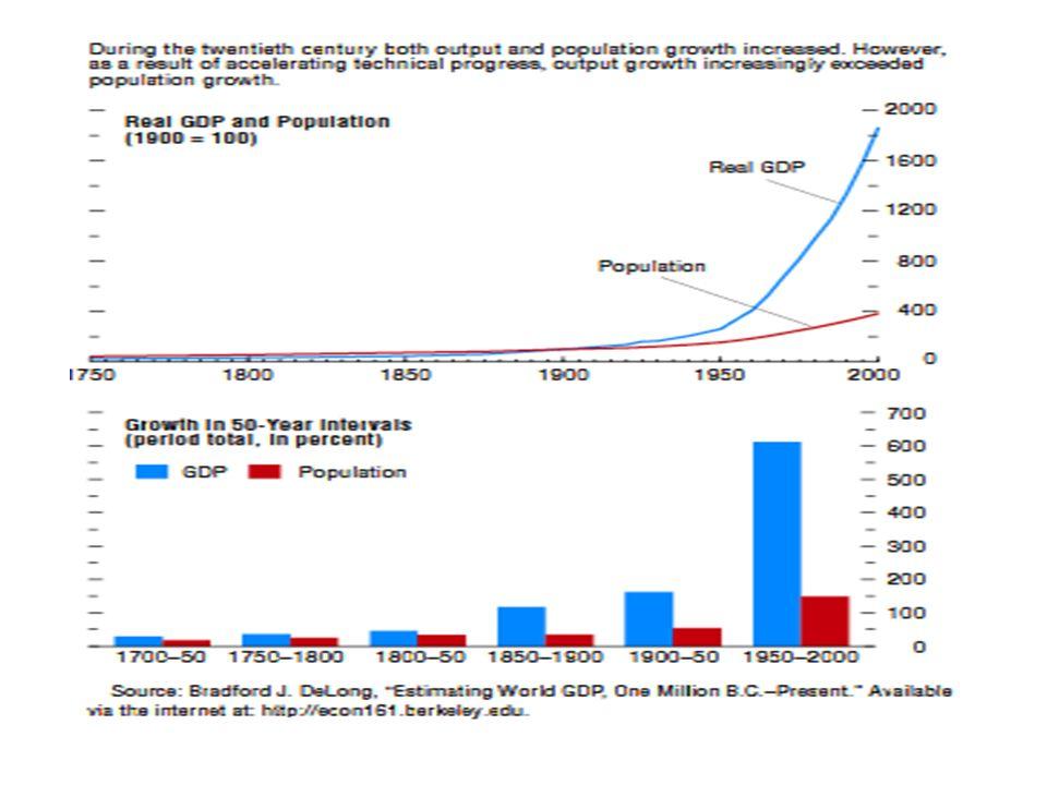 Croissance pop et GDP