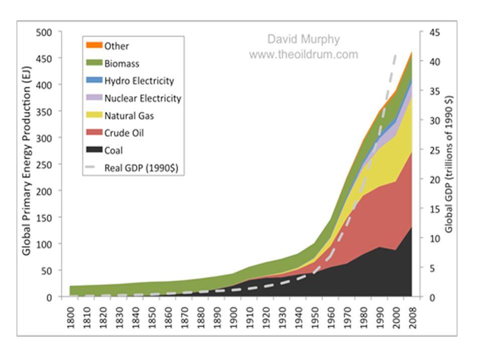 Production globale dénergis