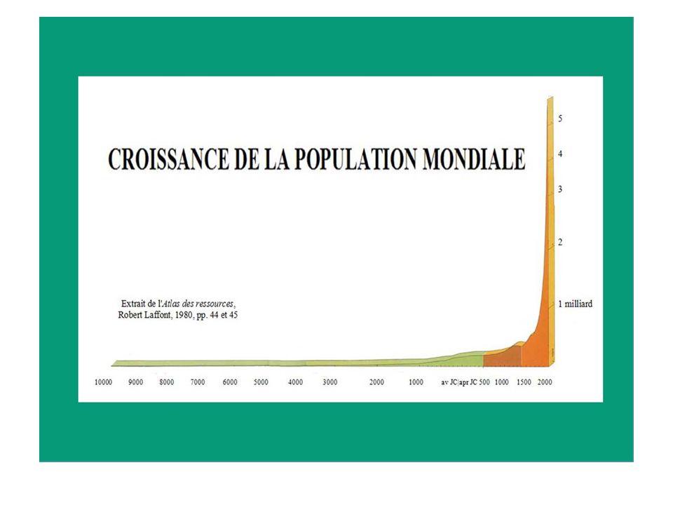 Croissance pop 1700_2050