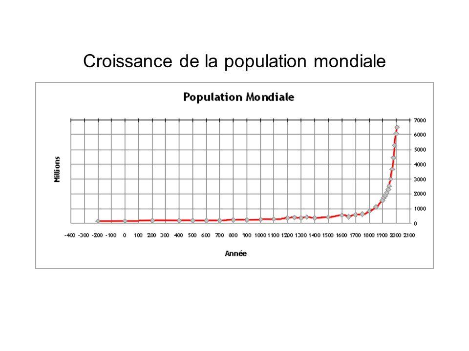Croissance de la population mondiale 1700 - 2050