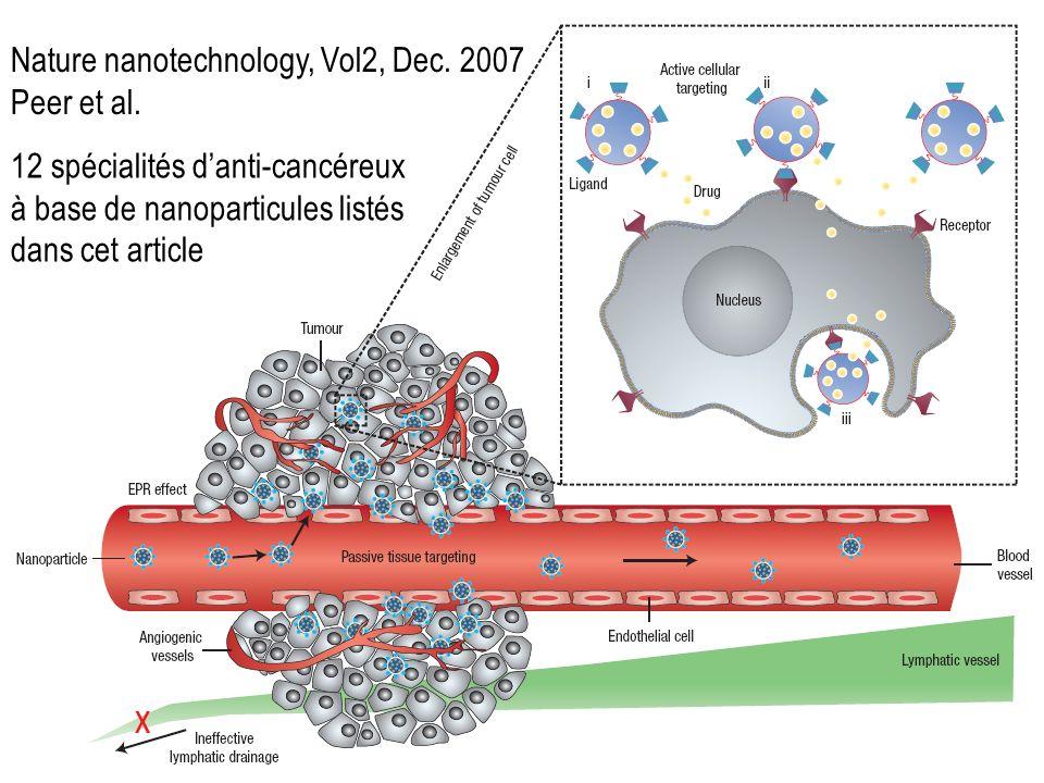 Nature nanotechnology, Vol2, Dec. 2007 Peer et al. 12 spécialités danti-cancéreux à base de nanoparticules listés dans cet article