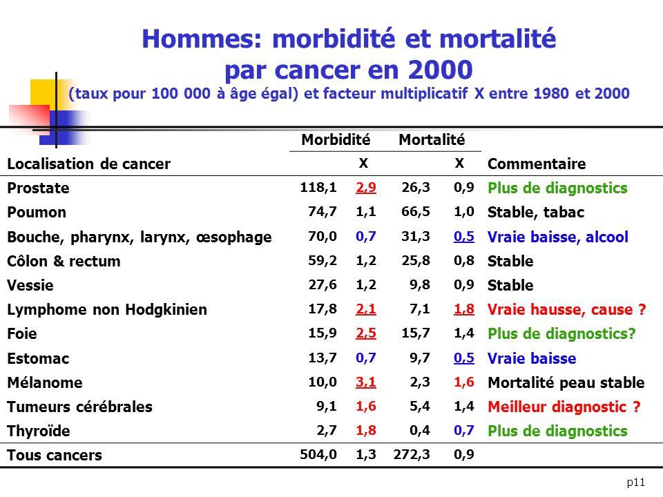 p11 Hommes: morbidité et mortalité par cancer en 2000 (taux pour 100 000 à âge égal) et facteur multiplicatif X entre 1980 et 2000 MorbiditéMortalité