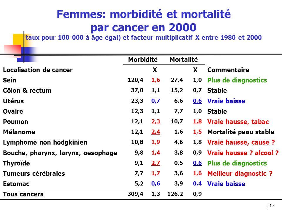 p12 Femmes: morbidité et mortalité par cancer en 2000 taux pour 100 000 à âge égal) et facteur multiplicatif X entre 1980 et 2000 MorbiditéMortalité L