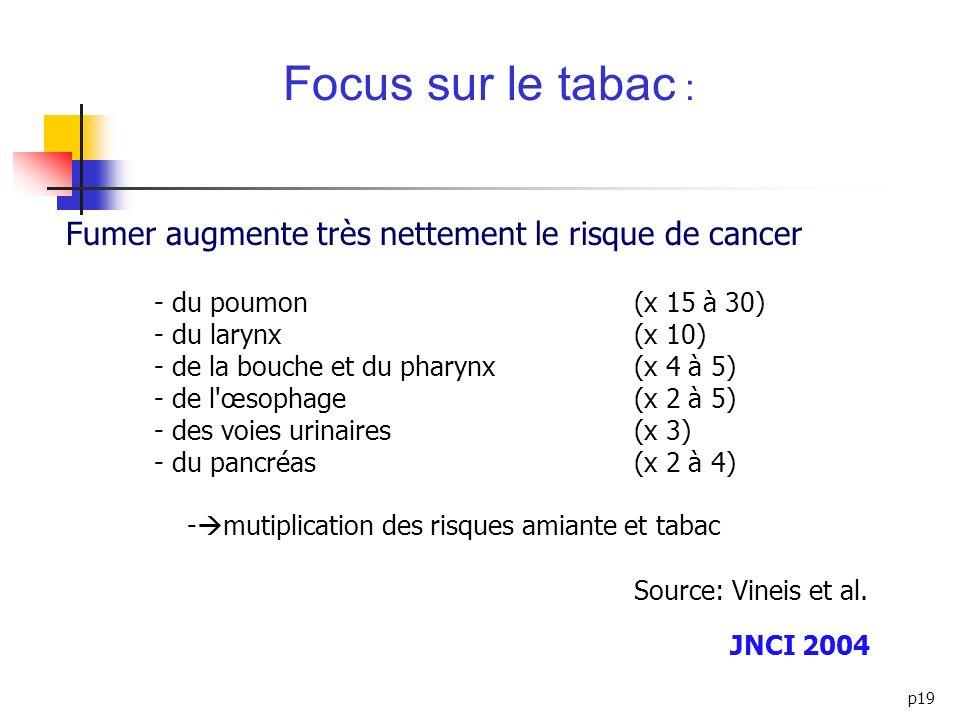 p19 - du poumon (x 15 à 30) - du larynx (x 10) - de la bouche et du pharynx (x 4 à 5) - de l'œsophage (x 2 à 5) - des voies urinaires (x 3) - du pancr