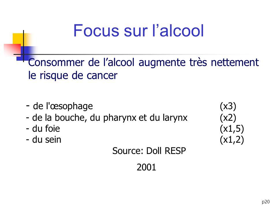 p20 - de l'œsophage (x3) - de la bouche, du pharynx et du larynx (x2) - du foie (x1,5) - du sein (x1,2) Source: Doll RESP 2001 Focus sur lalcool Conso