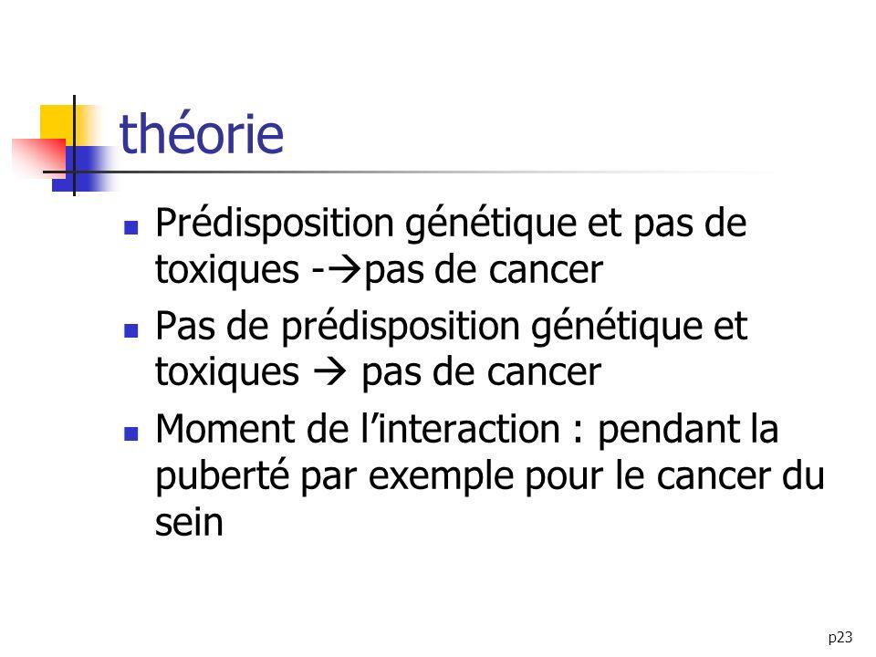 p23 théorie Prédisposition génétique et pas de toxiques - pas de cancer Pas de prédisposition génétique et toxiques pas de cancer Moment de linteracti